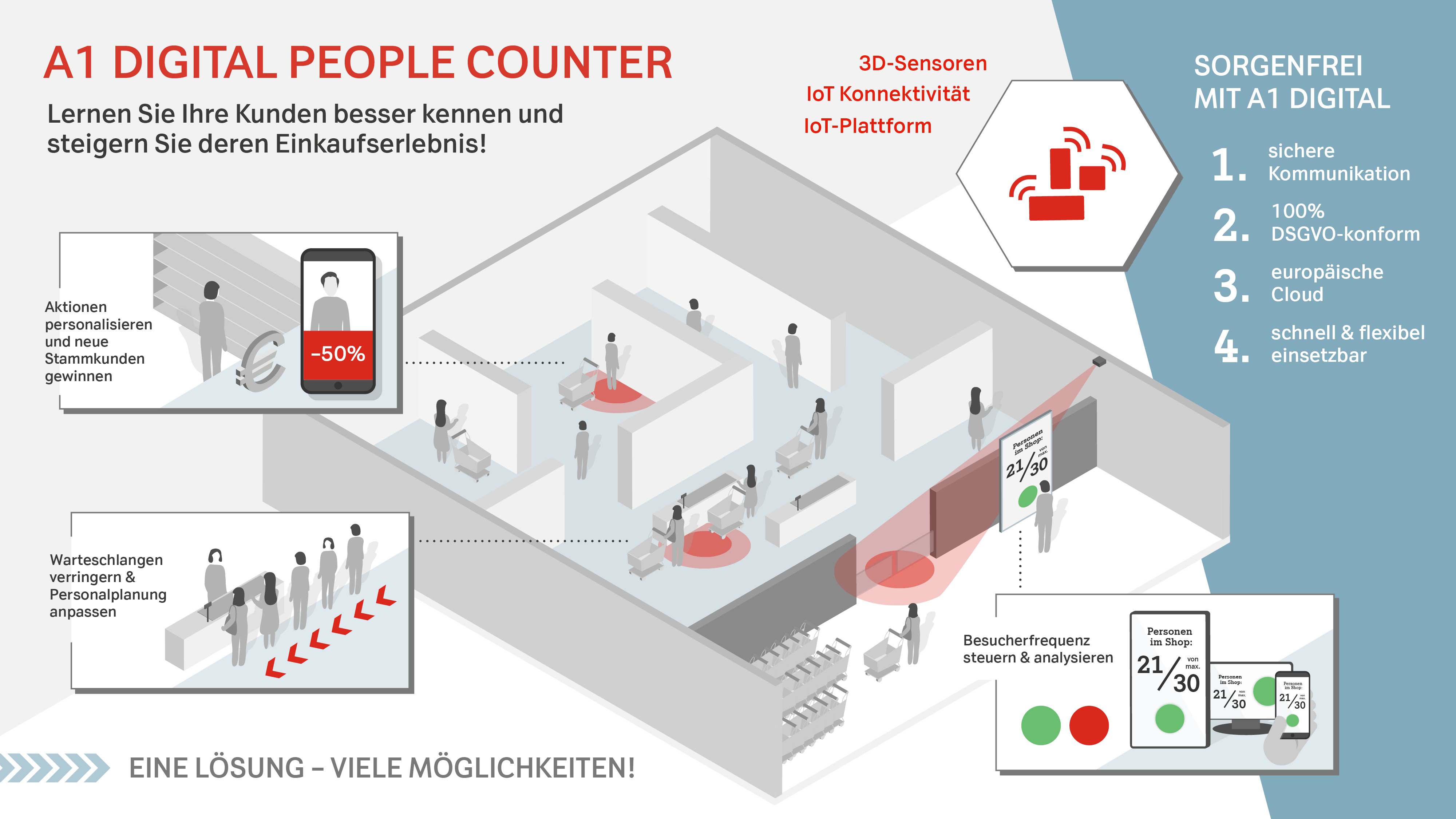 Infografik People Counter